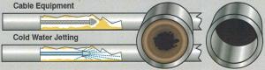 Atlanta hydro jetting